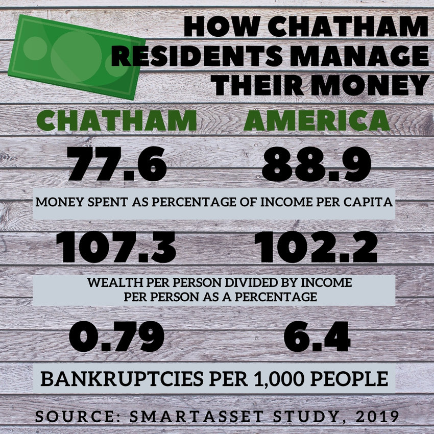 Good budgeters in Chatham..According to a study by New York City-based financial company SmartAsset, Chatham County has the best budgeters in North Carolina. The county ranks high in categories including consumer expenses, wealth, bankruptcies and incomes. Chatham also fared better than the national average in all categories studied.