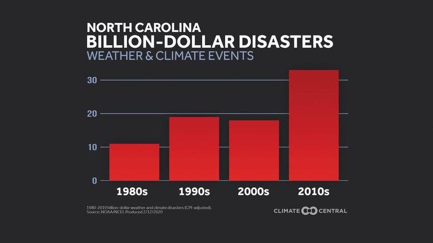 "According to data gathered by National Oceanic and Atmospheric Administration, North Carolina has seen an increasing number of ""billion-dollar disasters"" in recent decades."