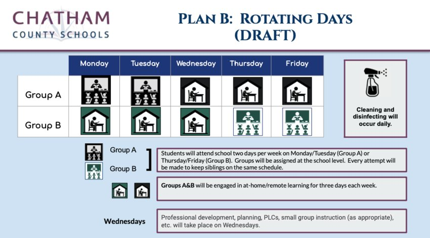 At the Chatham County Board of Education's specially called meeting on Thursday, the district presented a draft infographic of what Plan B could look like in the district, pictured here.