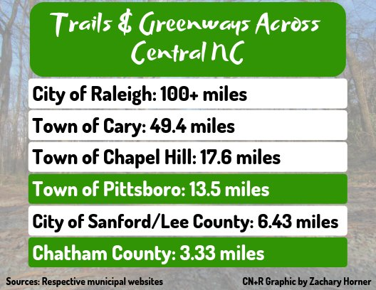 A look at the total length of trails and greenways across Central North Carolina.