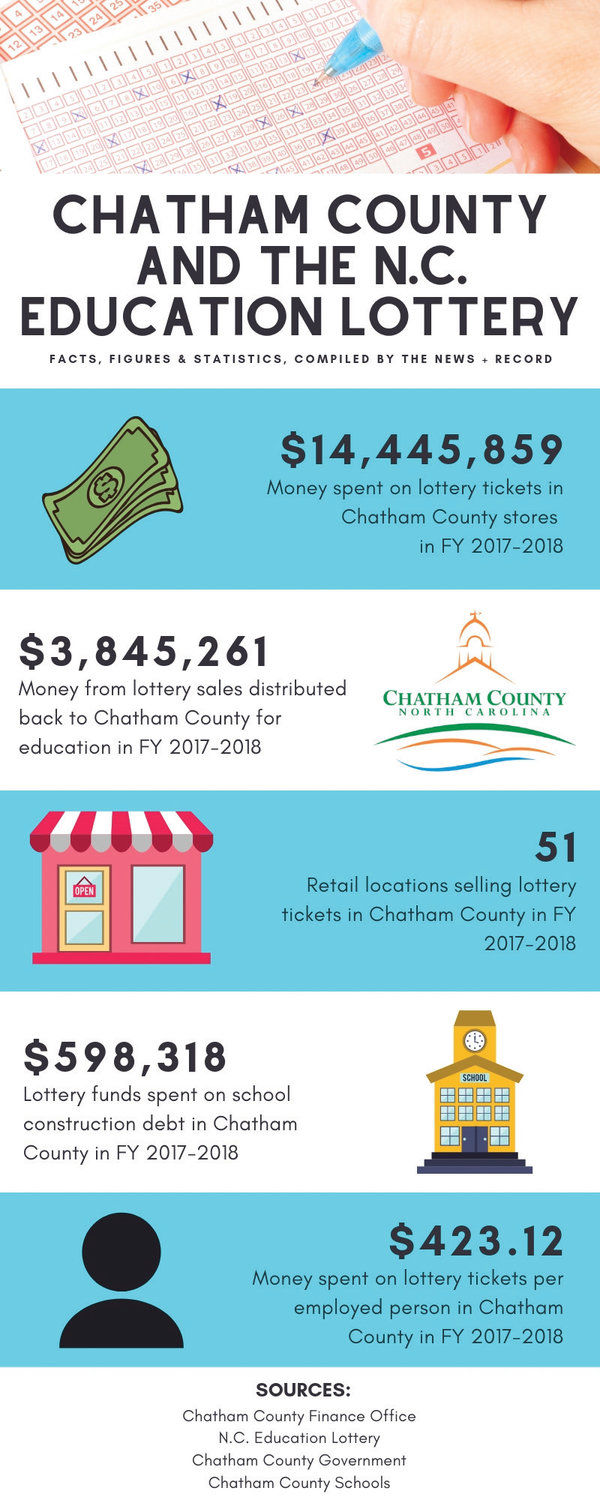 What does the N C  Education Lottery do for Chatham County? | The