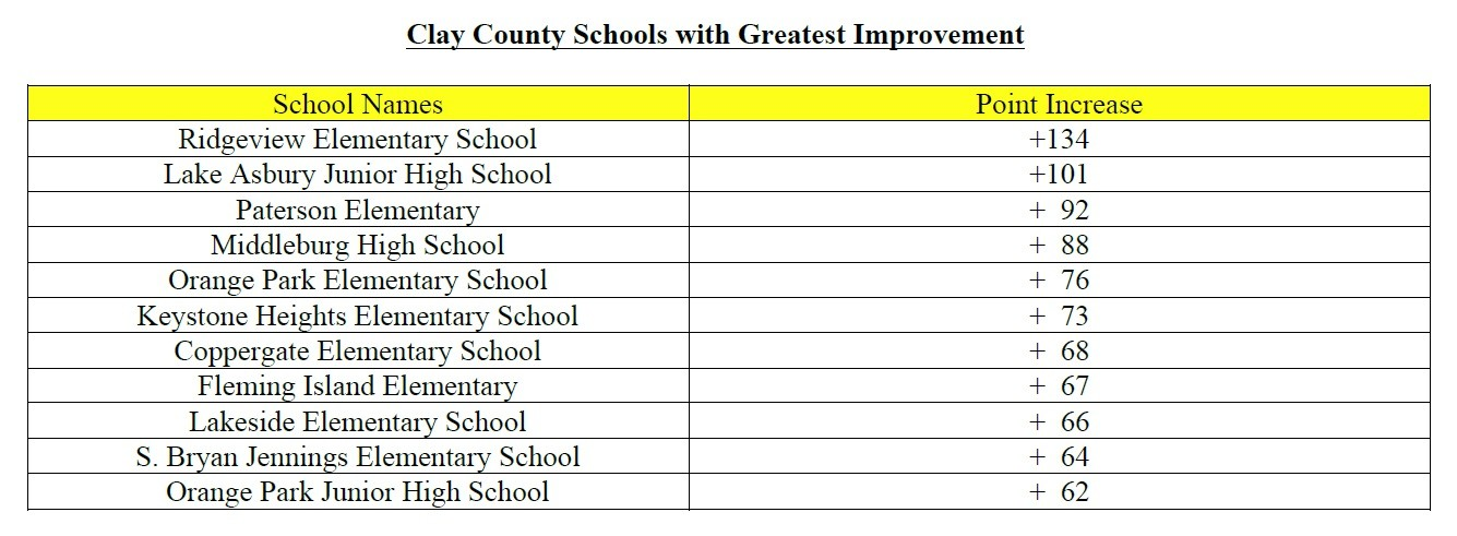 "Clay County Schools one point away from ""A"" district letter grade"
