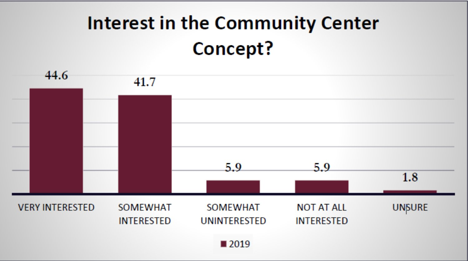 Graphic from community needs survey shows respondents' interest in a new town community center.