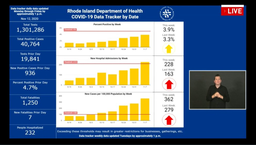 The Nov. 12 data shows Rhode Island's rapidly increasing infection rates.