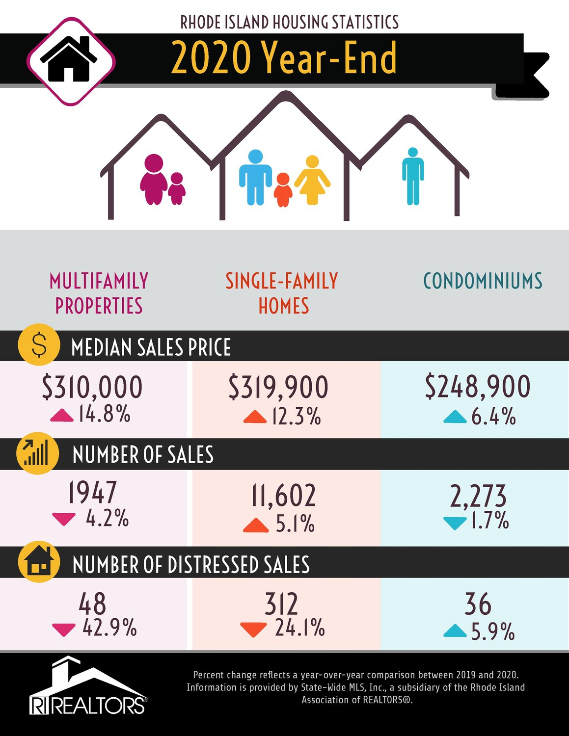 The price and volume of single-family home sales rose significantly in 2020, and prices rose in the other categories of multi-family and condominium sales as well. Note the decreases in the number of distressed sales — likely a result of banks being reluctant to initiate foreclosure actions against homeowners during the pandemic.