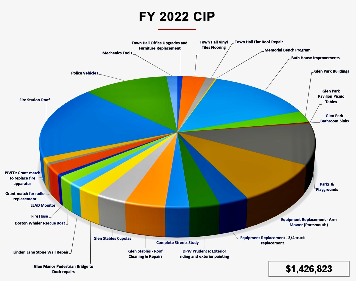 Pie chart created by town administration shows how the proposed $1.43 million in capital improvements would be divvied up.