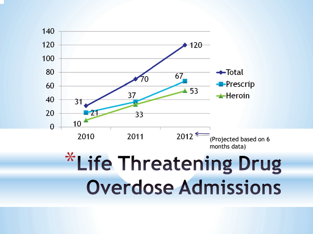 OVERDOSES ON THE RISE: A graph courtesy of Dr. Michael Dacey, Kent Hospital's chief medical officer, shows a drastic increase in life threatening drug overdose hospital admissions. The projected data for 2012 shows nearly double the amount of drug overdose patients this year versus 2011.