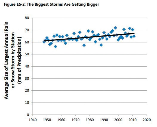 UPWARD TREND: The intensity of major snow and rainstorms have been steadily increasing in the U.S. since 1948, a trend those at Environment Rhode Island link to global warming.