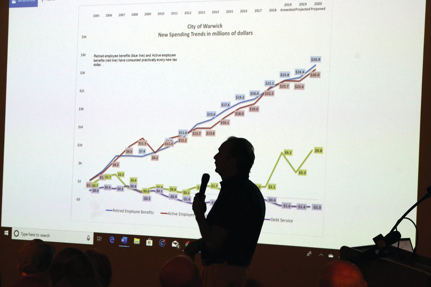 DARK OUTLOOK: Citizen watchdog Rob Cote goes over spending figures related to employee costs in the city budget during Thursday night's meeting of the Warwick Financial Crisis Committee.