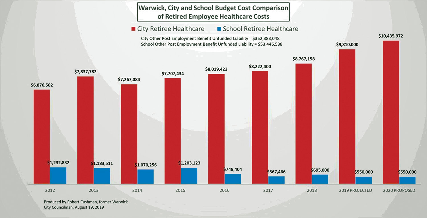 STARK DIFFERENCES: A chart prepared by former councilman and School Committee Chairman Robert Cushman illustrates the disparity between city and school retiree health costs.
