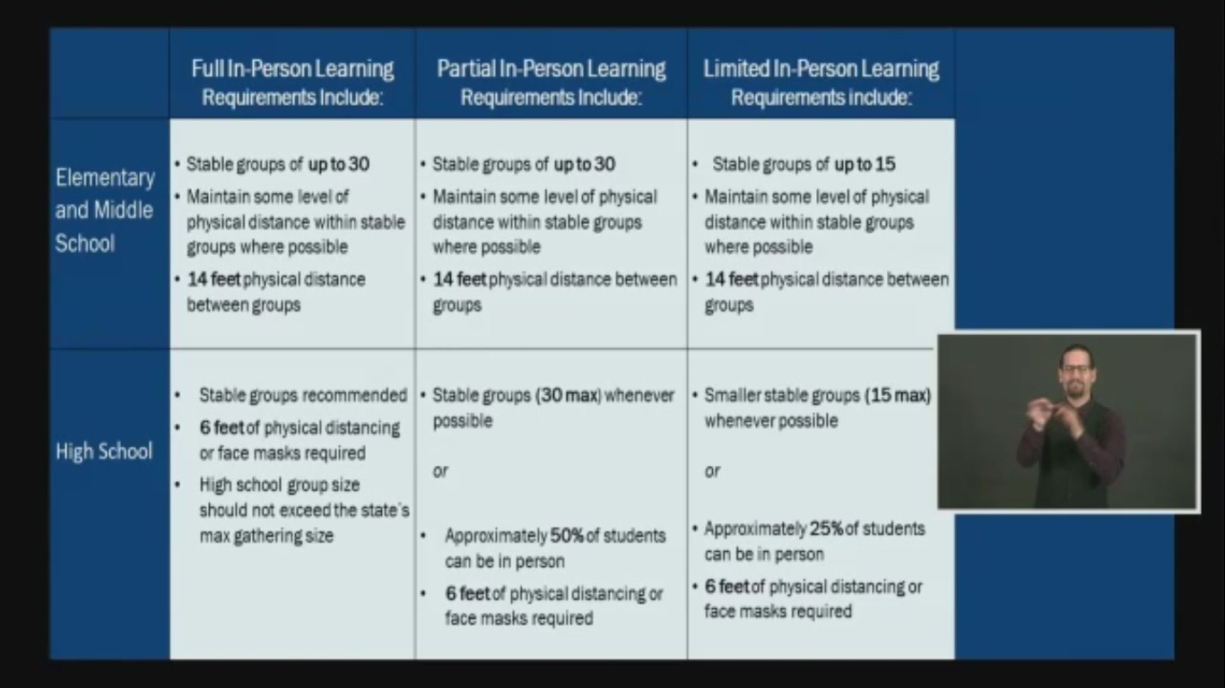This slide outlines social distancing plans for schools in the fall.